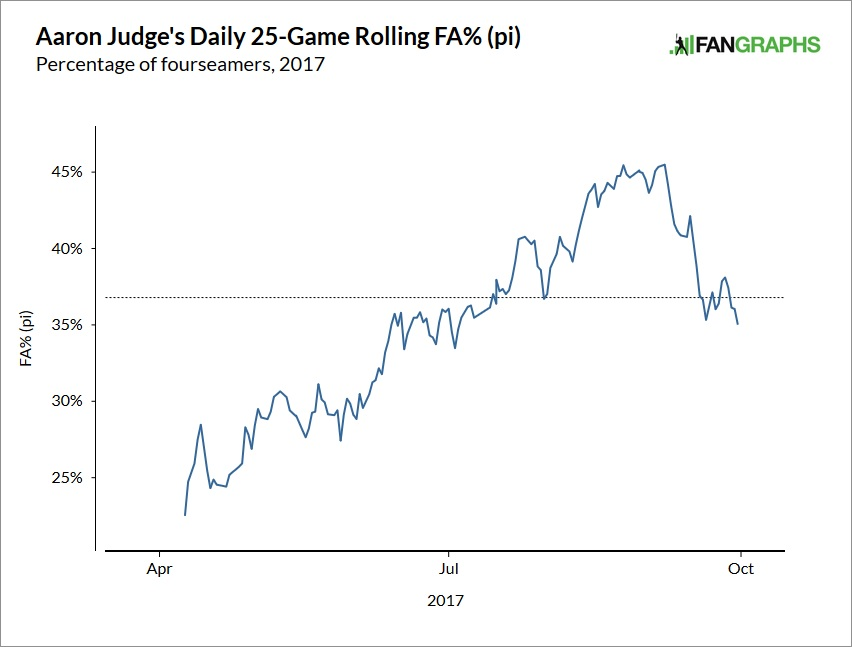 aaron-judge-fastball-rate