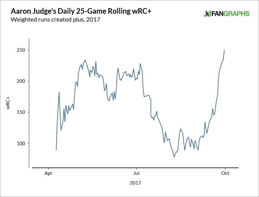 aaron-judge-wrc