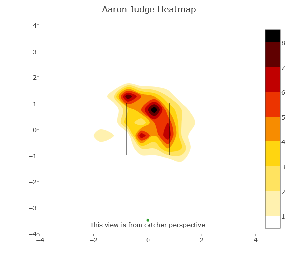aaron-judge-whiffs-vs-fb