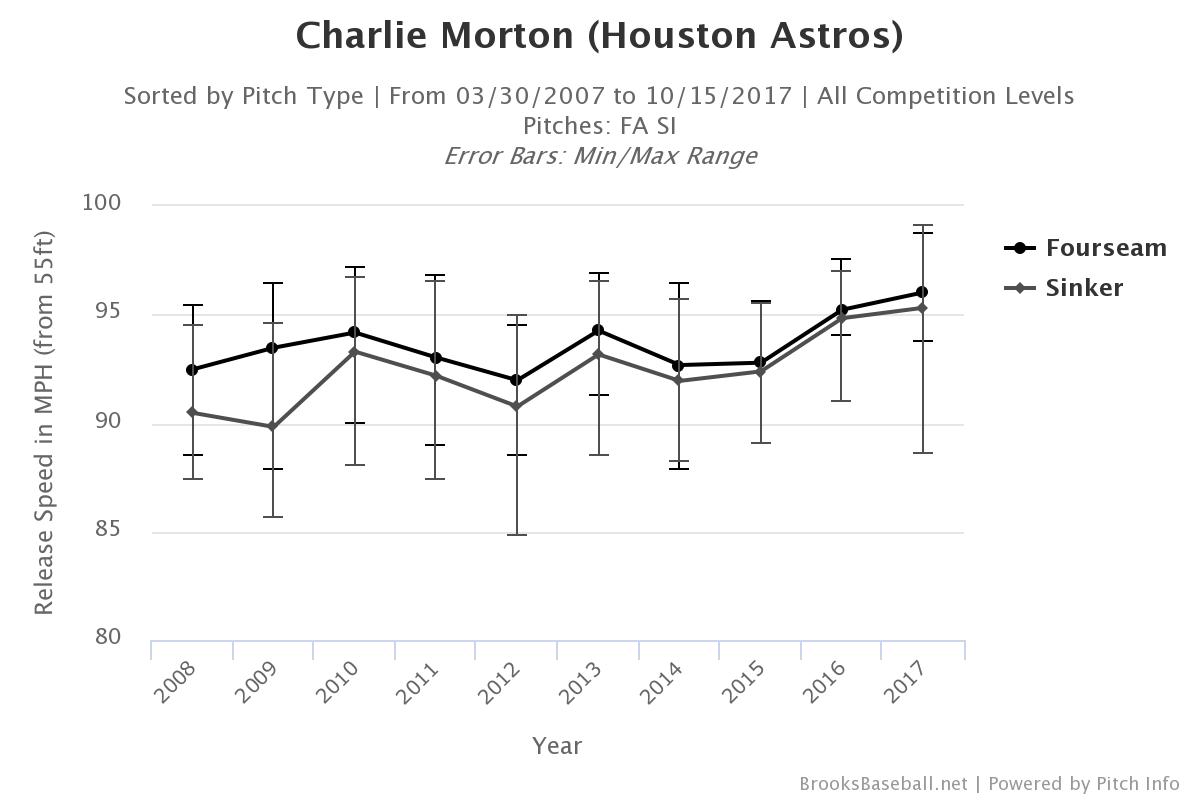 charlie-morton-velocity1