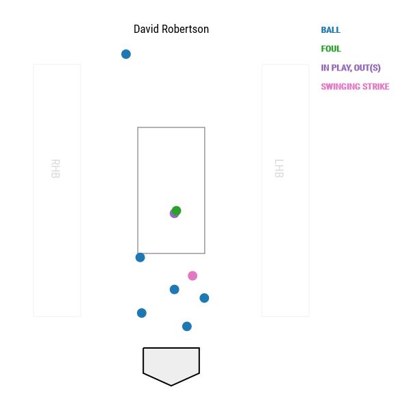 david-robertson-pitch-locations