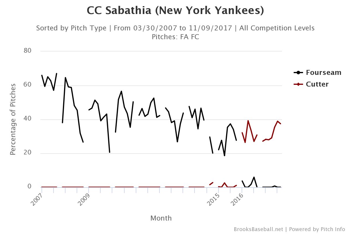 cc-sabathia-fastball-selection
