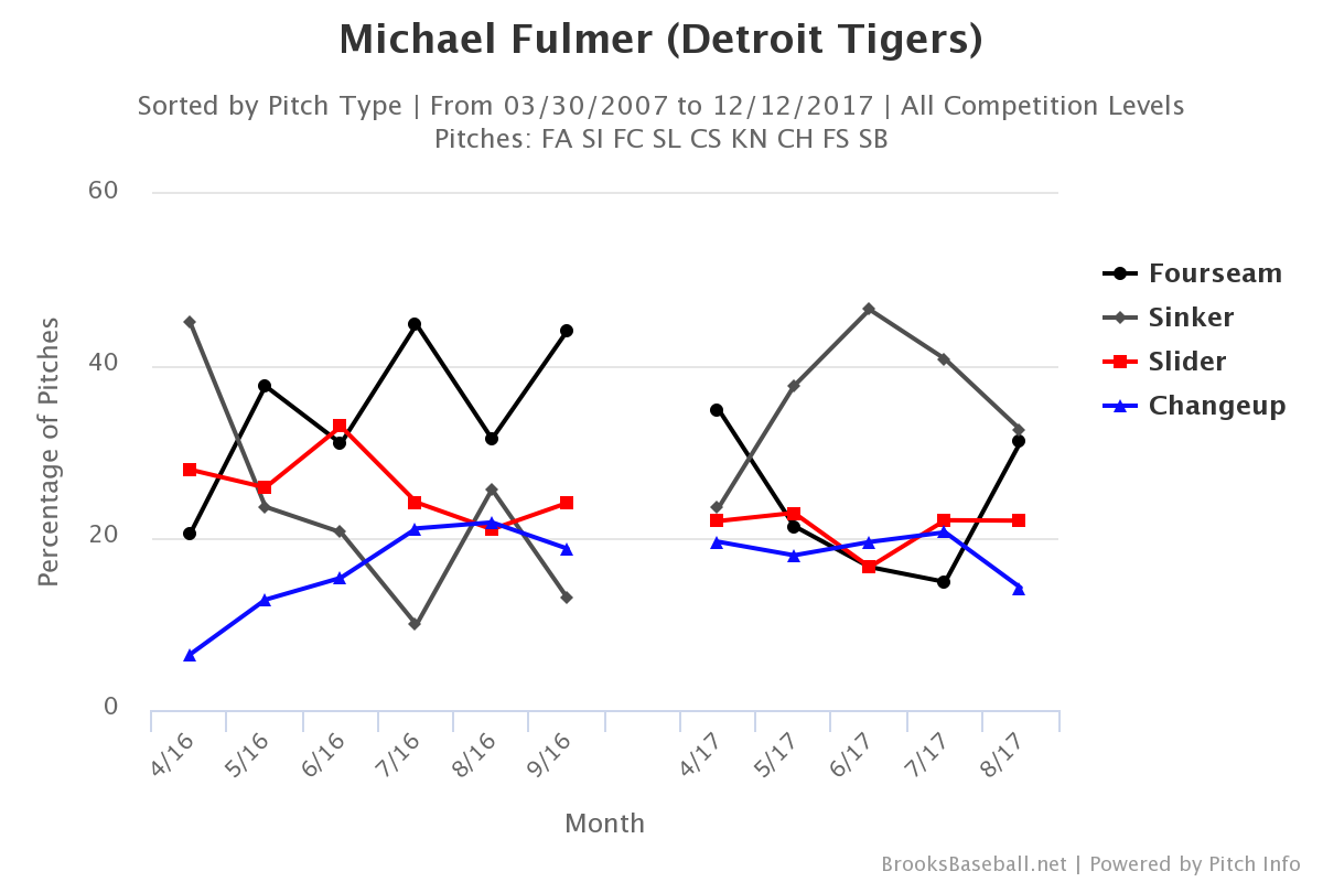 michael-fulmer-pitch-selection