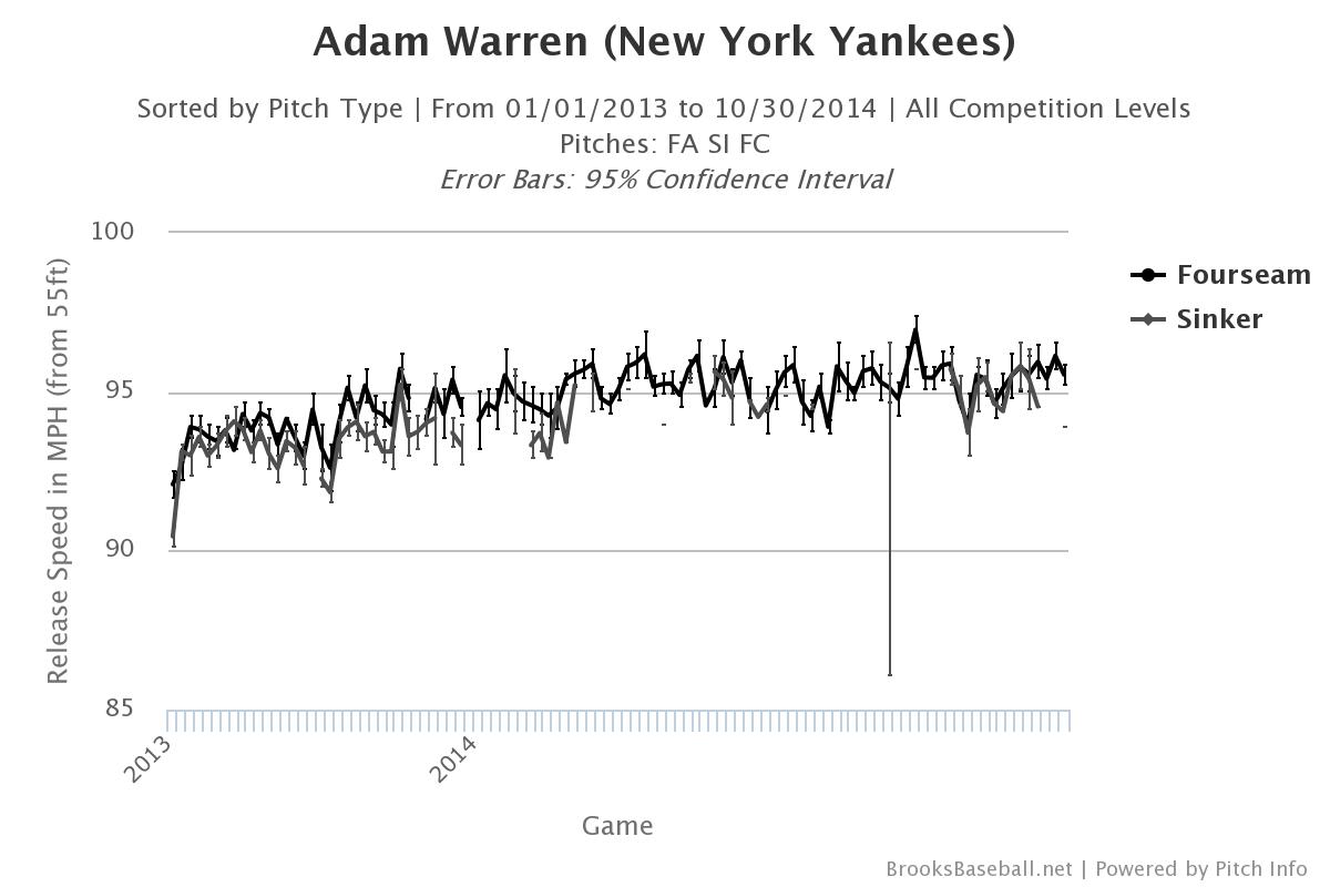 Adam Warren velocity