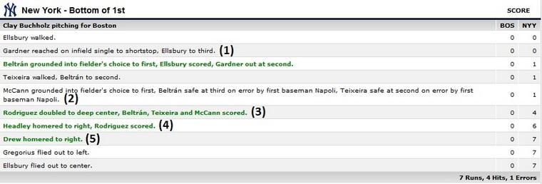 Yankees Red Sox box score