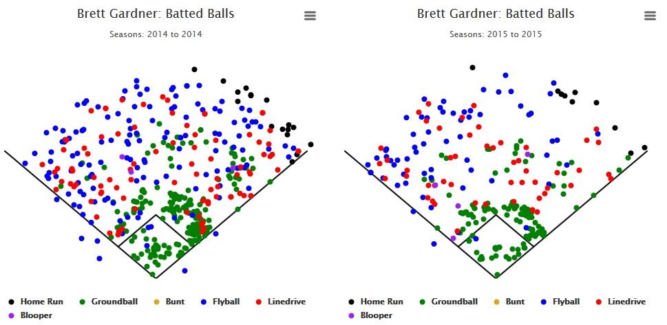 Brett Gardner 2013-14 Spray Charts