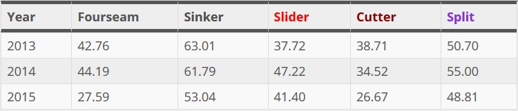 Jeff Samardzija ground ball rates