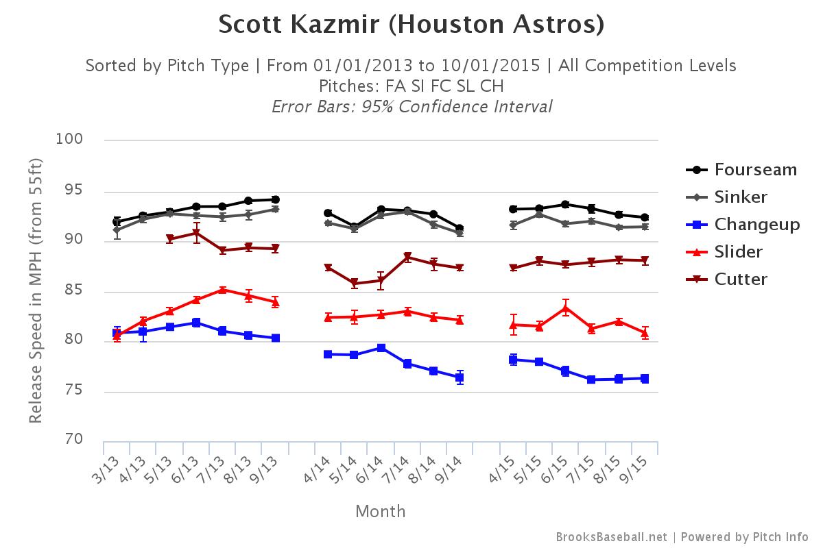 Scott Kazmir velocity