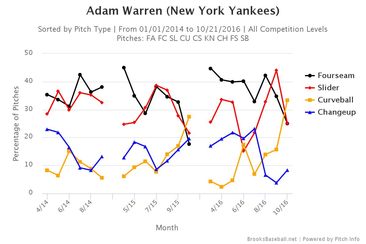 Adam Warren pitch selection