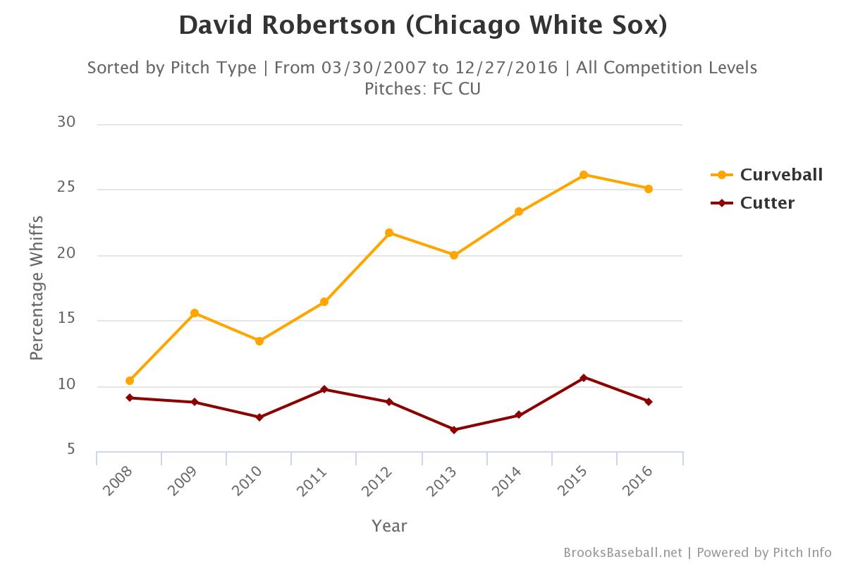 david-robertson-whiffs