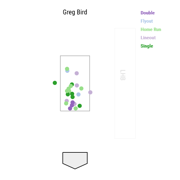 greg-bird-exit-velocity