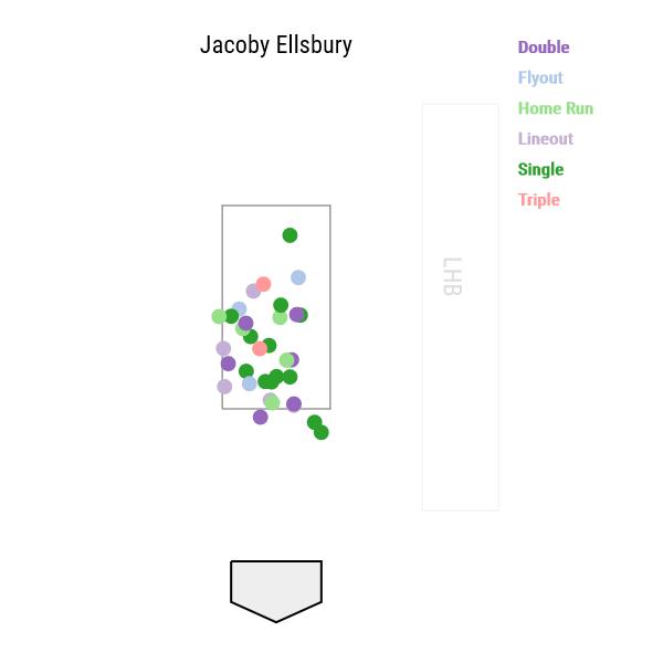 jacoby-ellsbury-exit-velocity1