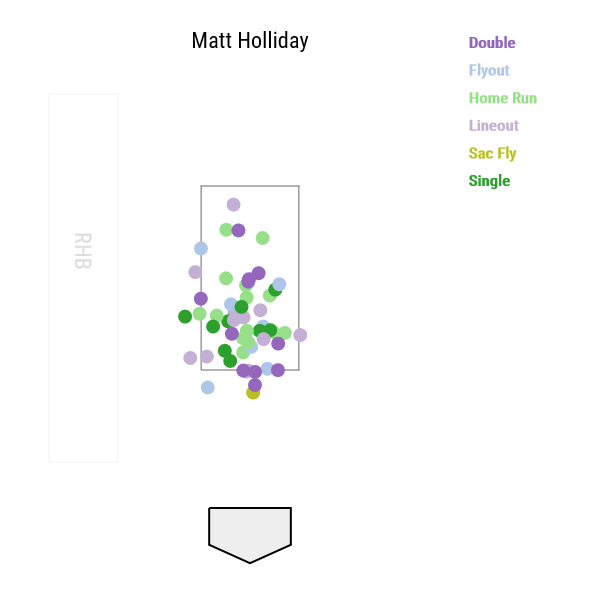matt-holliday-exit-velocity