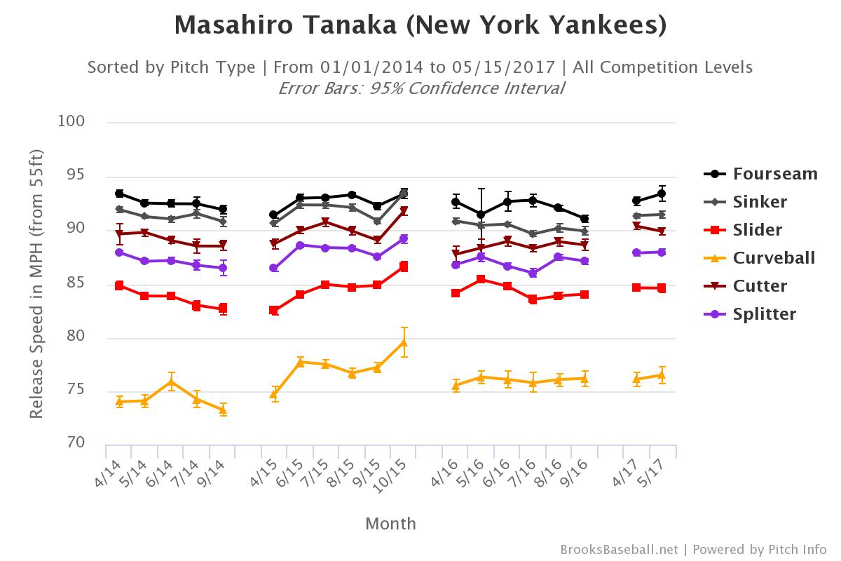 masahiro-tanaka-velocity
