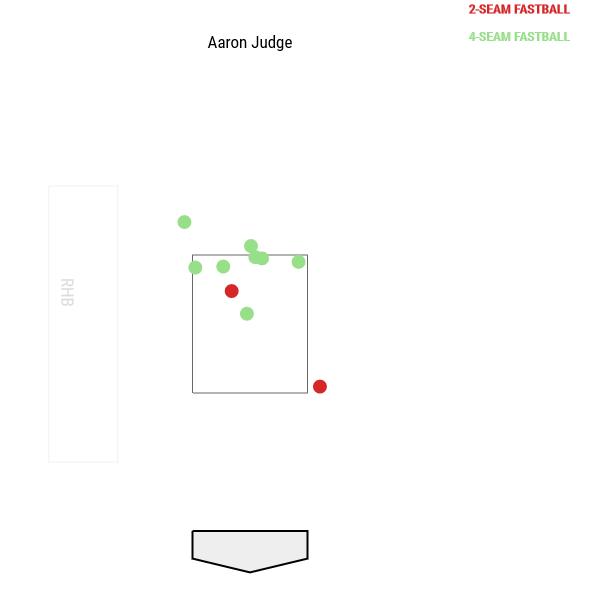 aaron-judge-fastball-whiffs