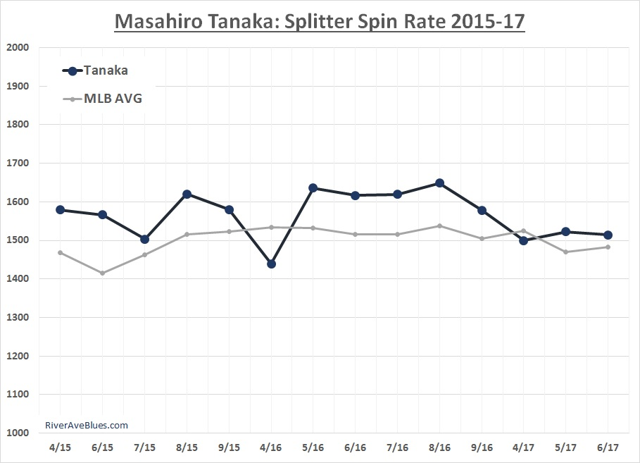 masahiro-tanaka-splitter-spin-rate