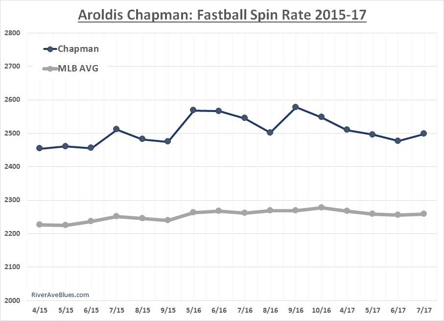 aroldis-chapman-fastball-spin-rate-2015-17