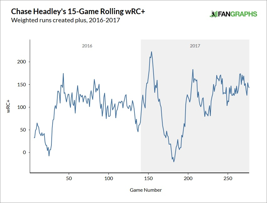 chase-headley-2016-17-wrc