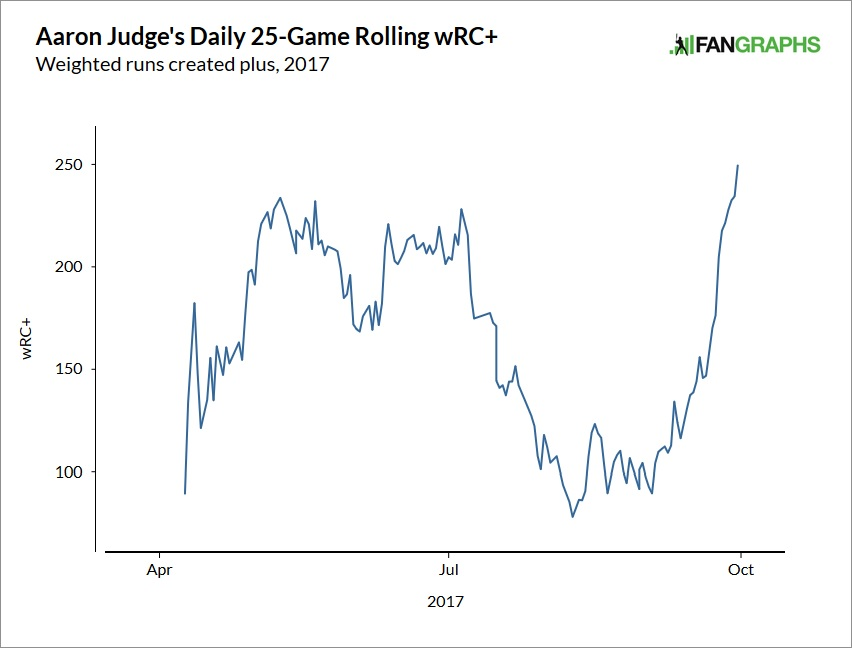 aaron-judge-wrc