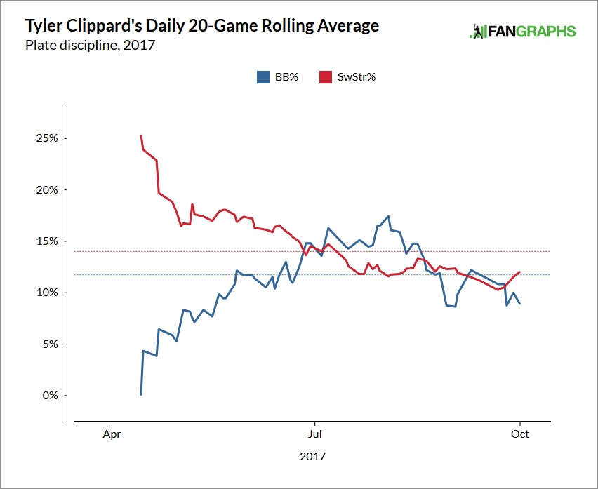 tyler-clippard-walks-and-whiffs