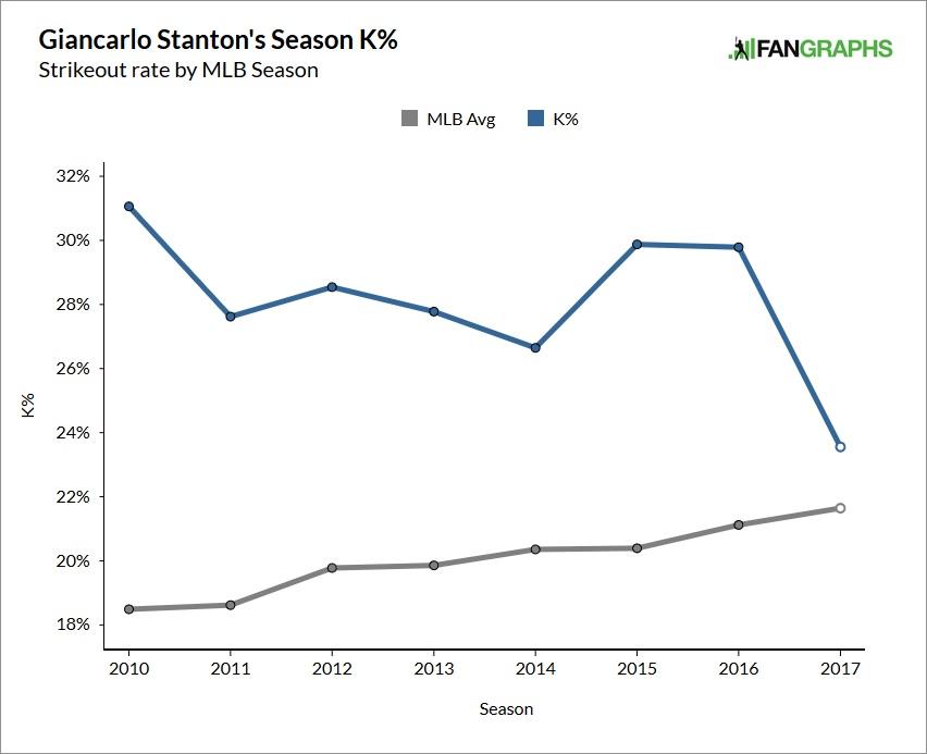 giancarlo-stanton-strikeout-rate