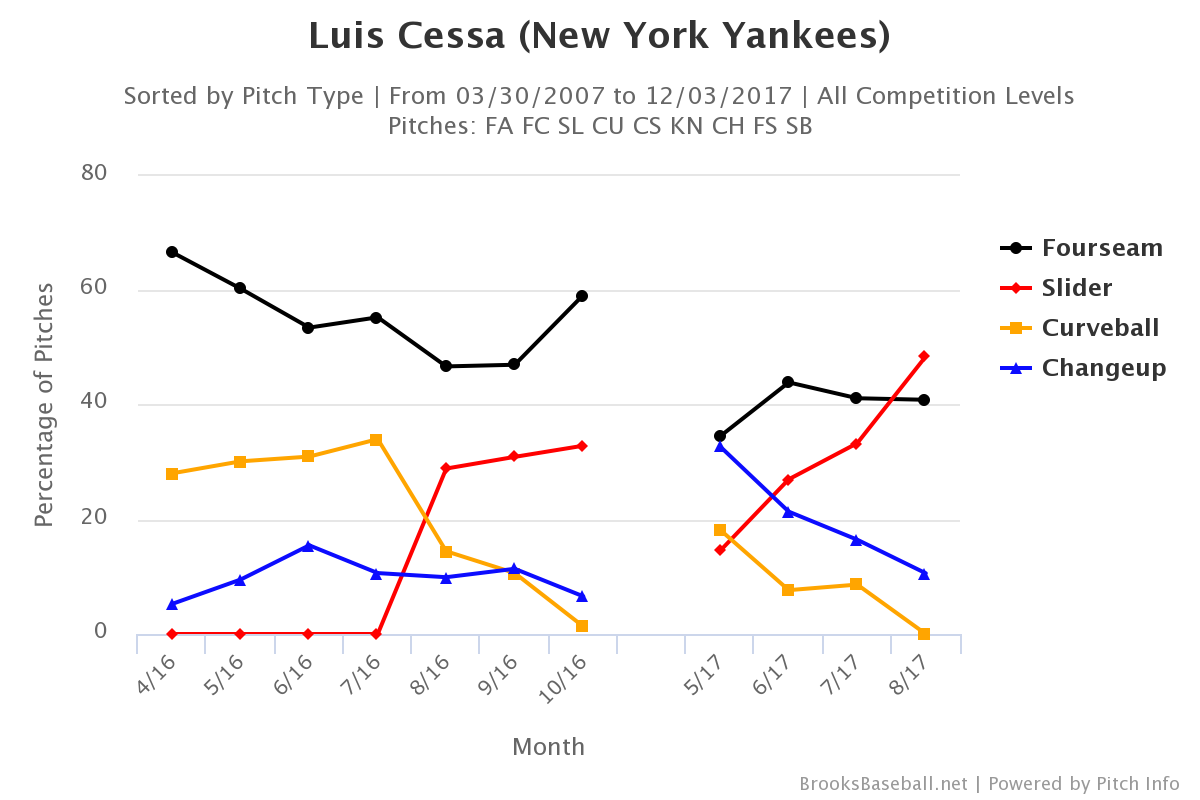 luis-cessa-pitch-selection